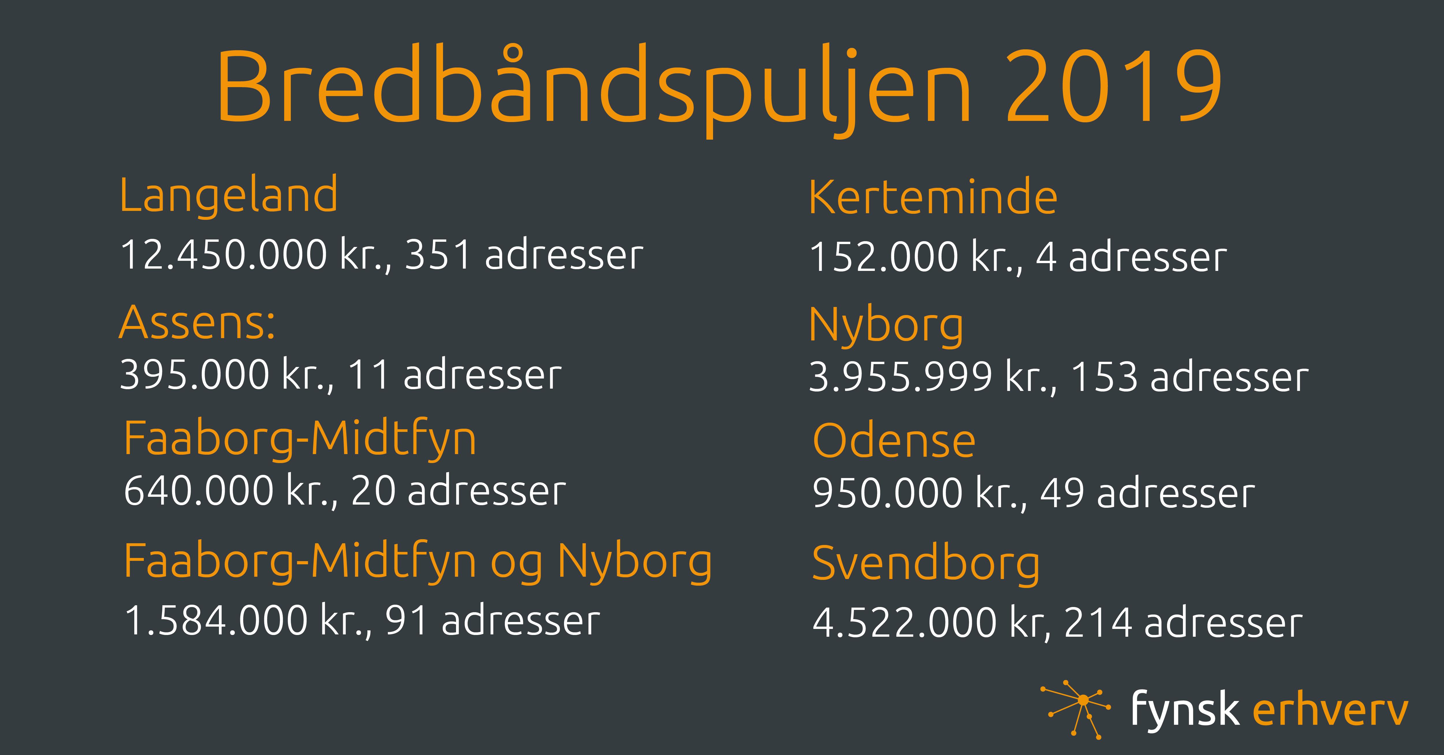 bredbåndspuljen pr kommune 2019